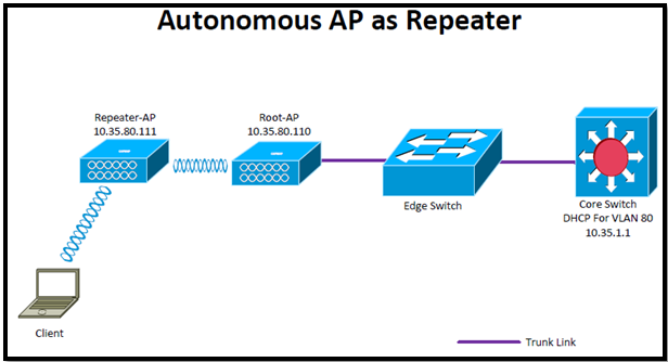 Autonomous AP as Repeater with WPA2 – Another Wireless Blog